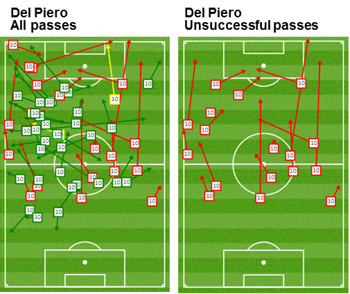 Note bias of passes down left side on first image, and trend of unsuccessful passes in deep positions on the right image