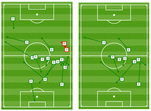 Left: Passes in 1st twenty minutes when used centrally | Right: Passes 20-65″ when on right wing