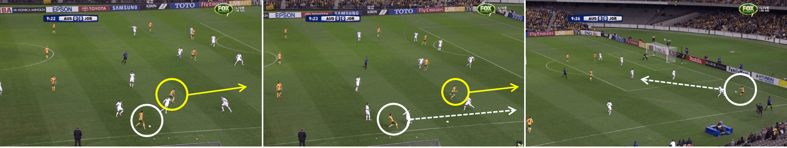 White indicates Wilkshire, yellow Kruse. Dotted line for a pass, solid for a run. Note how deep the left-sided Jordan centre-back is.