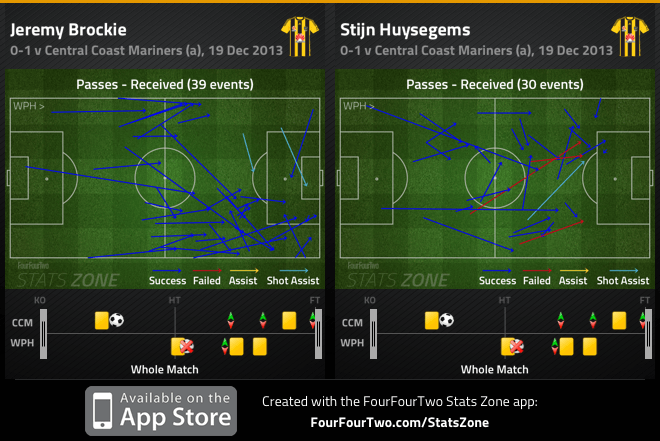 Brockie and Huysegems passes received v Mariners