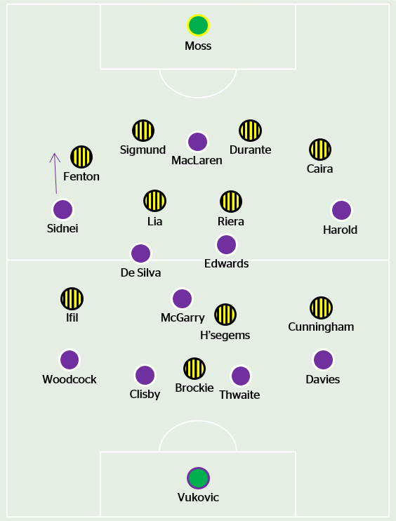 The starting line-ups