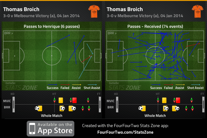 Broich combination with Henrique and passes received v Victory