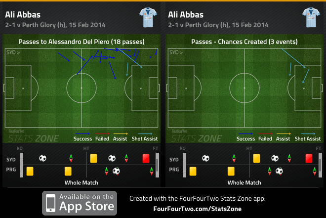 Abbas combination with Del Piero and chances created v Perth