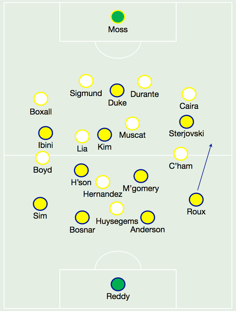 The teams after Wellington switched to 4-2-3-1