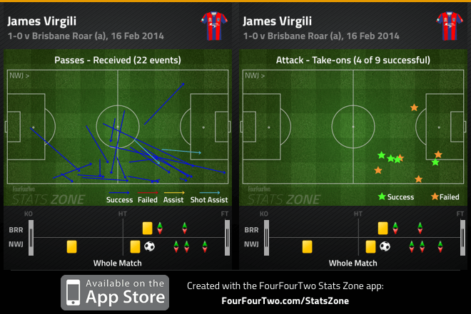 Virgili passes received and take-ons v Brisbane