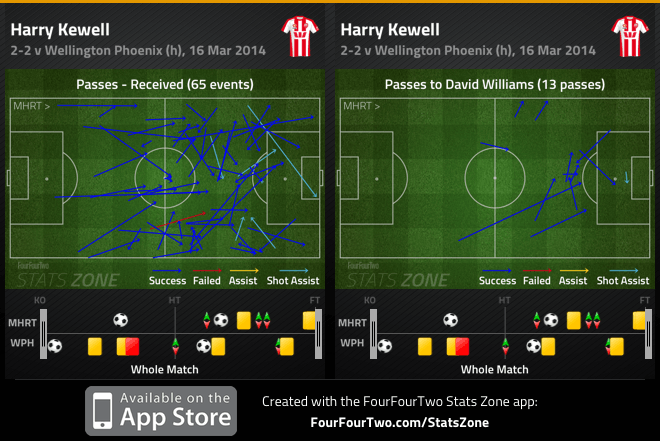 Kewell passes received and combination with Williams v Phoenix