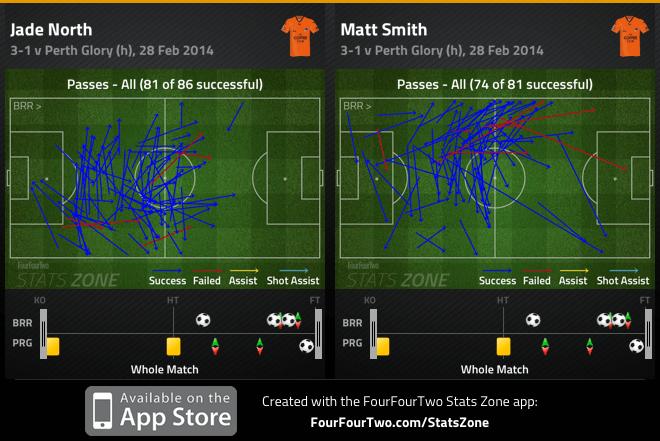 North and Smith passes v Perth