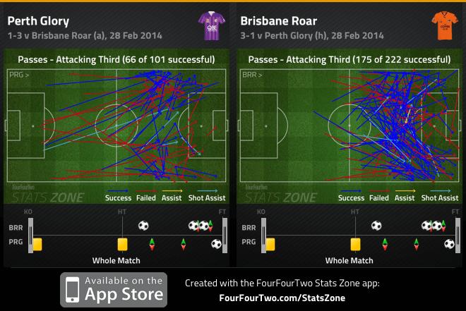 Perth and Brisbane att third passes