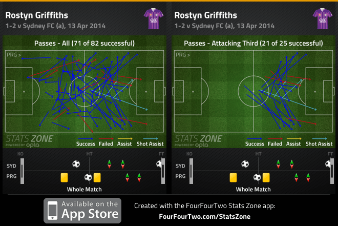 Griffiths passes and att. third passes v Sydney