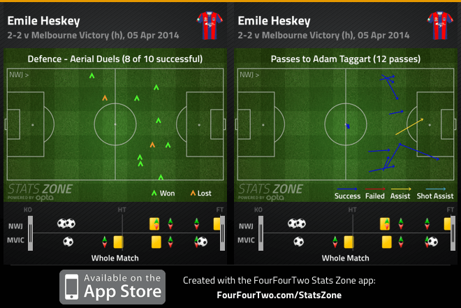 Heskey aerial duels and combination with Taggart v Victory