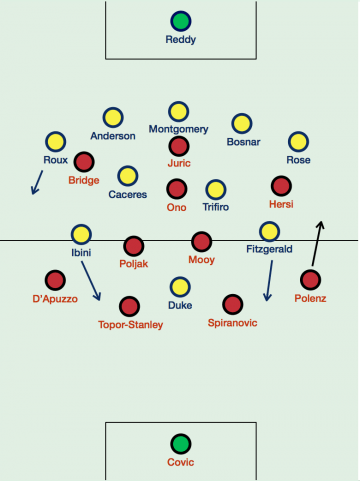 The probable starting line-ups