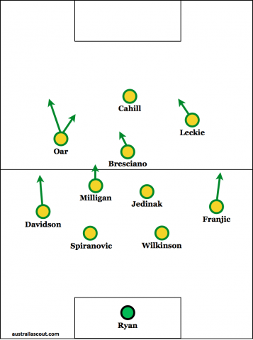 The probable starting line-up