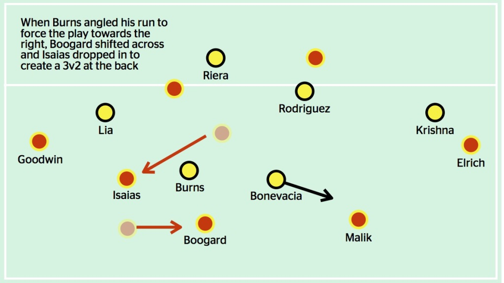 Sometimes, Adelaide changed their positional structure to try and play out around Wellington's first line of defence