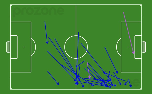 Fenton's passing chalkboard of passes received v Western Sydney Wanderers