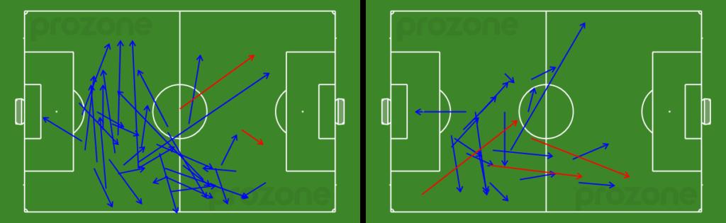 Mark Milligan's passes - 1st (left) and 2nd (right) half v Wellington Phoenix