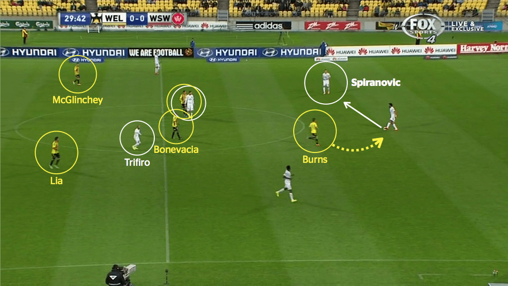 In this particular example, Burns angles his run almost as if to deliberately cut off the pass out to Wanderers left-back, meaning Topor-Stanley 'has' to play across to Spiranovic
