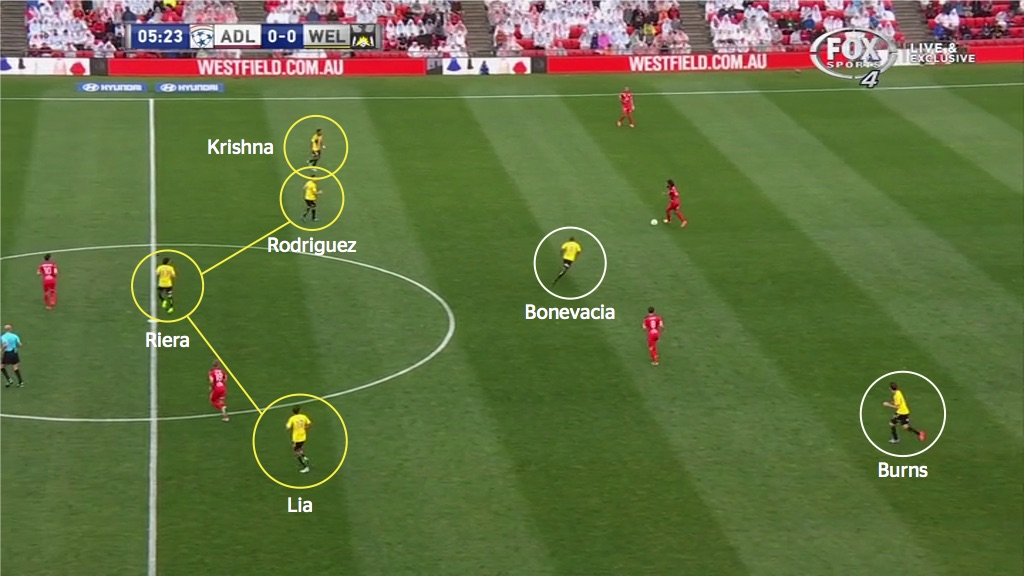 Wellington's 'flatter' formation can be observed in this shot - the yellow circles represent the midfield 4, while Burns and Bonevacia, the front two, are circled in white