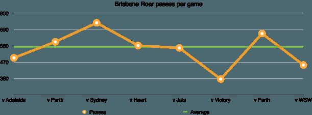 Roar passes per game