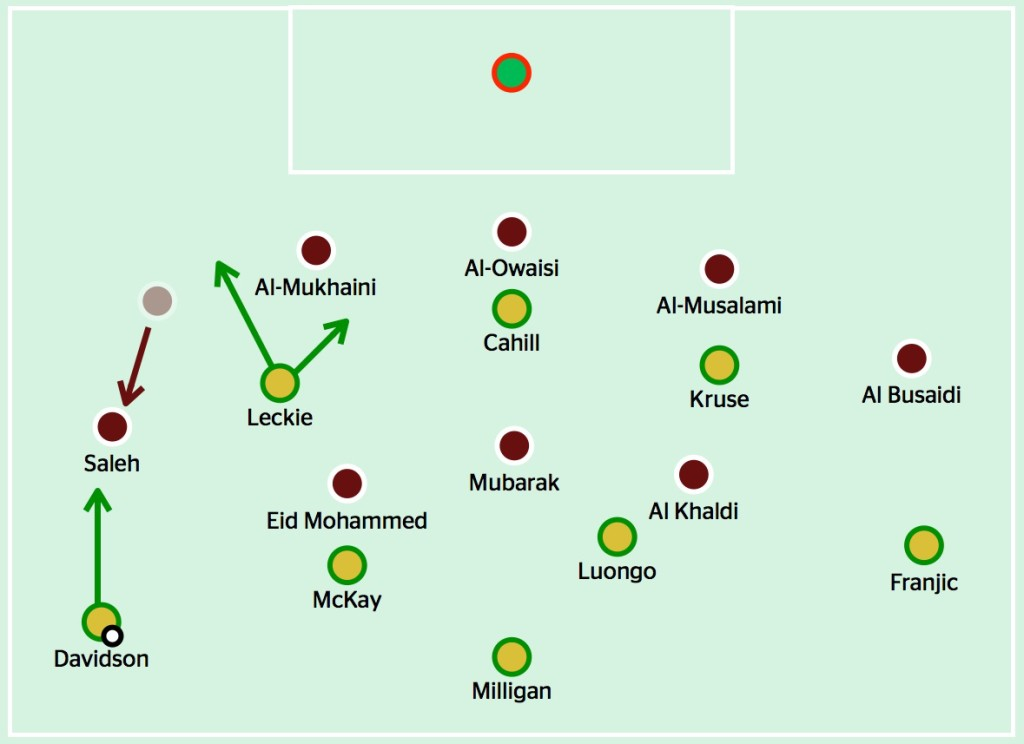 When Davidson brought the ball forward, Oman's right wing-back Raed Ibrahim had to come out and close him down. That left the three centre-backs vulnerable against the movement and rotation of Australia's front three