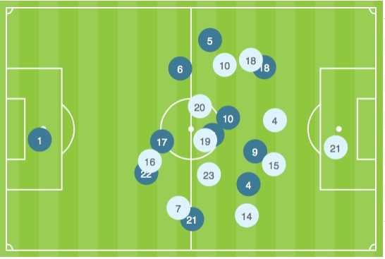 The average positions of players, taken from the AFC Asian Cup website. Note the slightly more advanced position of Nui'man compared to Al Amour on the right