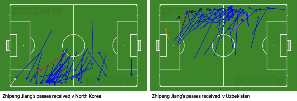 Zhipeng Jiang's passes received