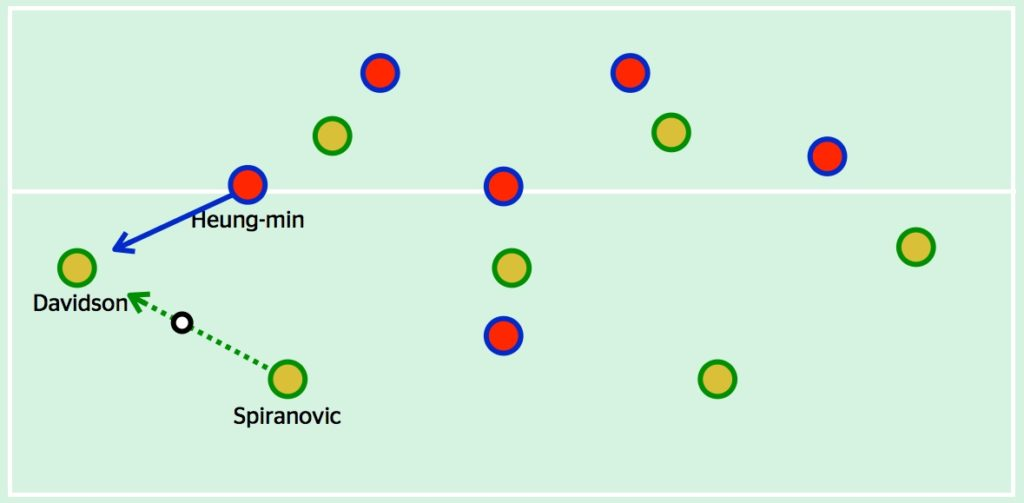 Son positioned himself narrow to allow the pass to Davidson, but then closed down the left-back quickly when he received the ball