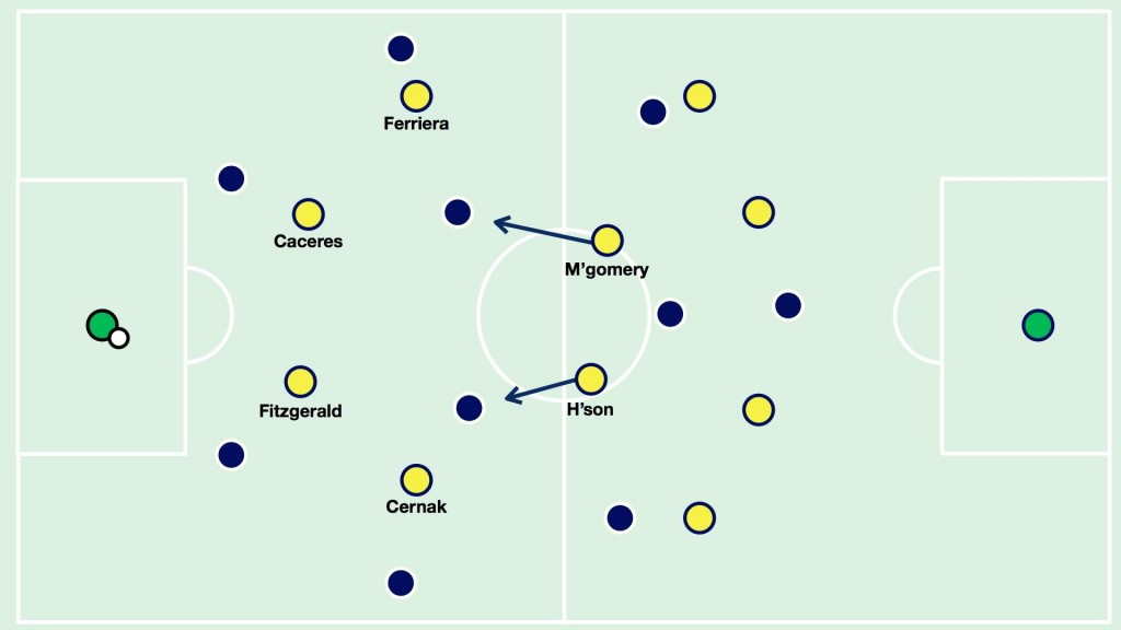 Central Coast Mariners press Melbourne Victory