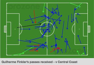 Finkler passes received v Mariners