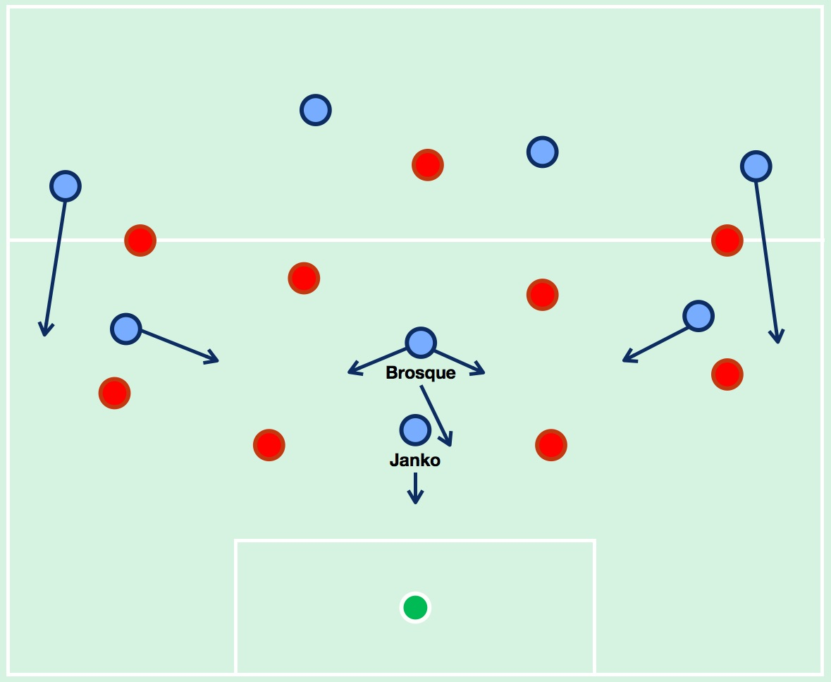Sydney FC's attacking setup when the centre-backs or central midfielders have possession