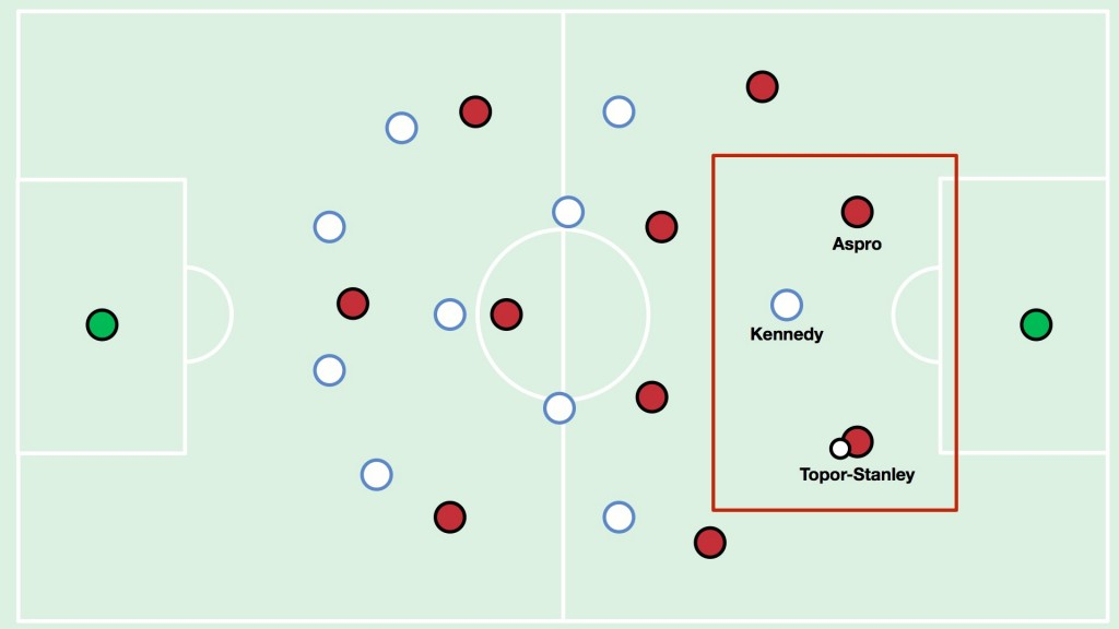 The first overload (shown in the red box) was the Wanderers centre-backs being able to play out from the back 2v1 against City's lone striker