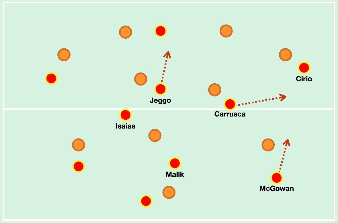 Adelaide's midfield format when in possession, with Jeggo becoming a second striker, Carrusca drifting to the right and McGowan pushing forward from right centre-back