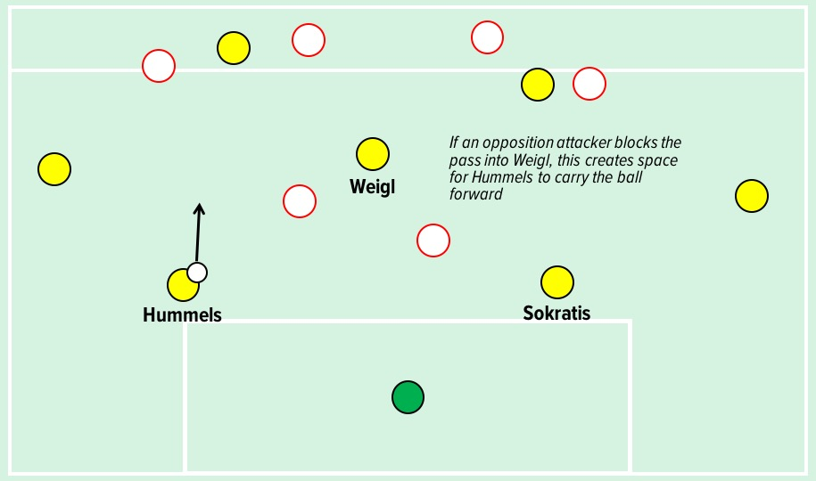 An illustration of how Weigl can create space for Hummels