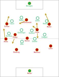 Bayern v Wolfsburg lineups