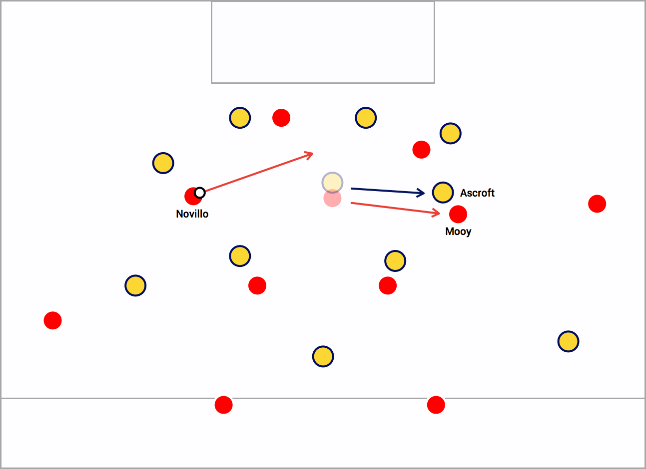 Tactical scene for City's second goal