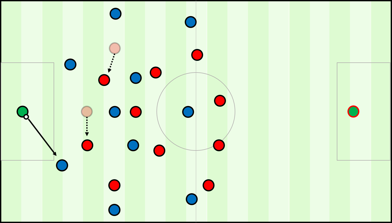 The goalkeeper's first pass is towards one of the centre-backs who have split to the edge of the penalty box. This means the opposition's single #9 can only press to one side of the pitch, giving the team in possession space on the opposite side to progress