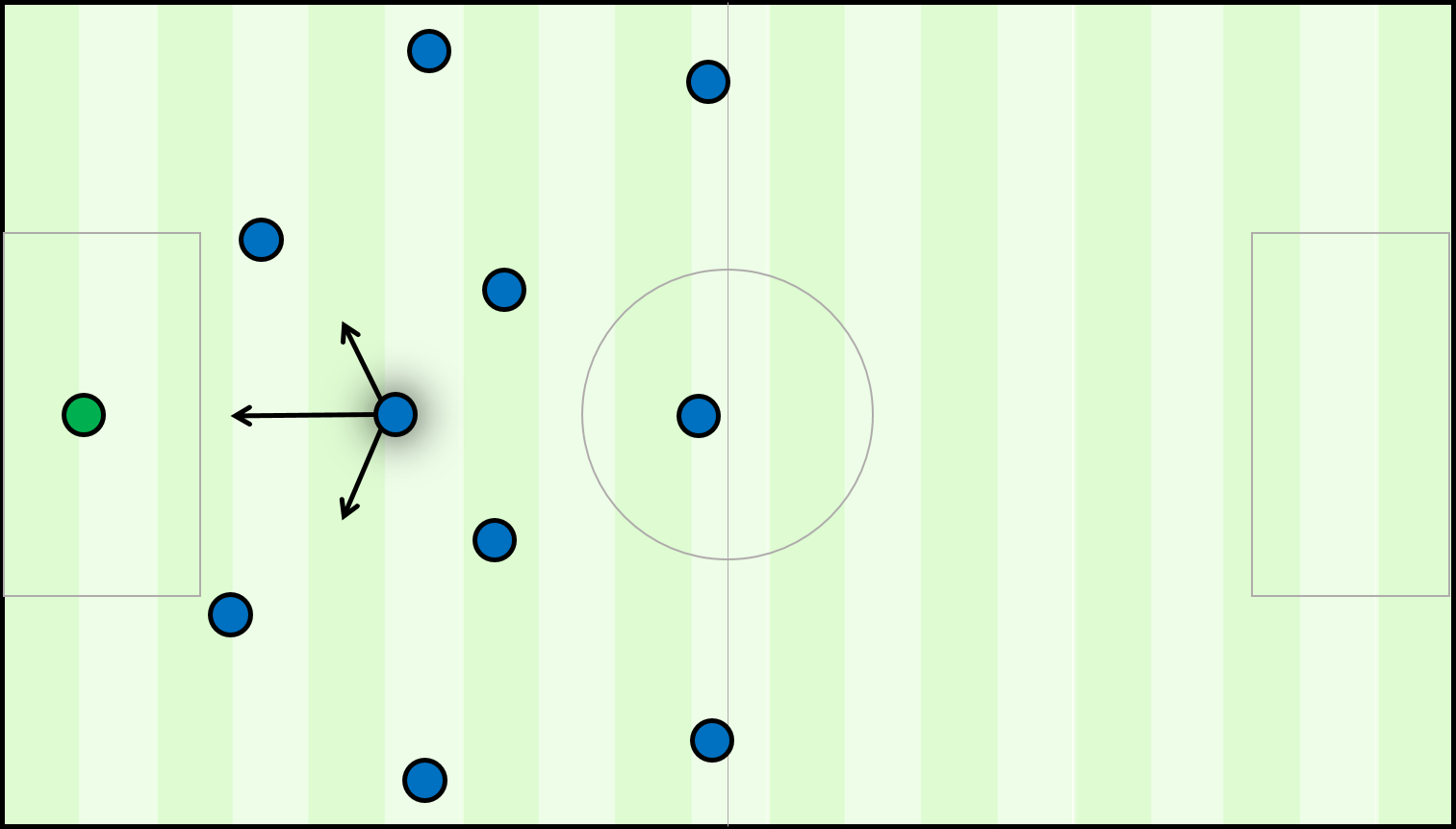 Sergio Busquets starting position in the build up is highlighted here, with his typical movement depicted by the arrows