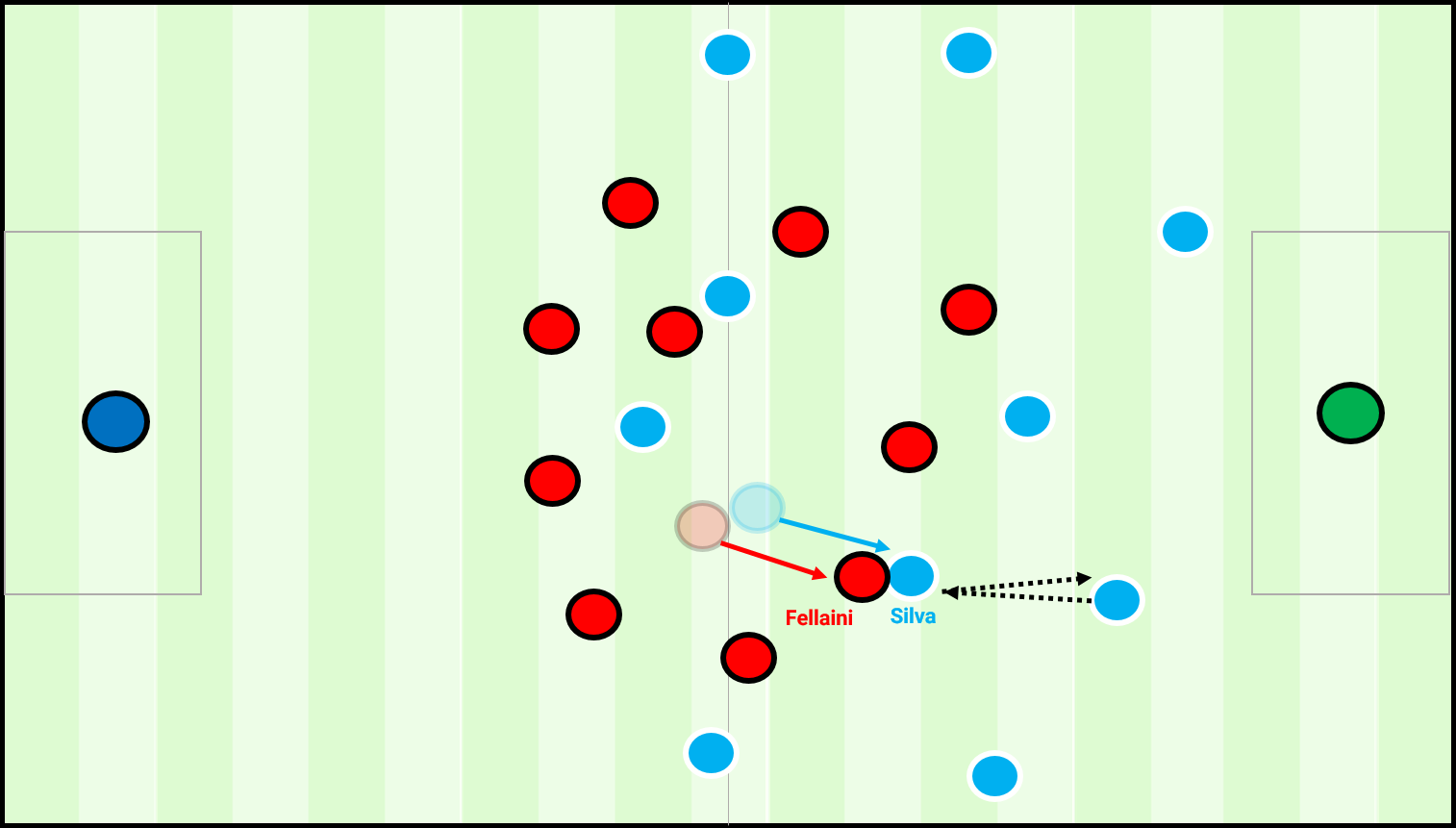 Silva's movement into deeper positions drew the man-oriented Fellaini forward and created space between the lines